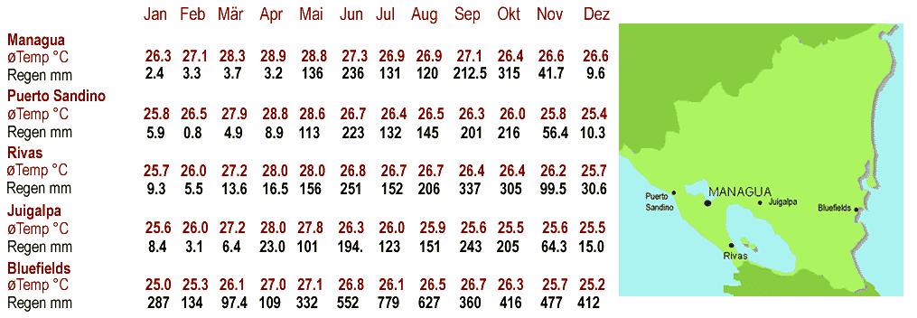 klimatabelle europa oktober